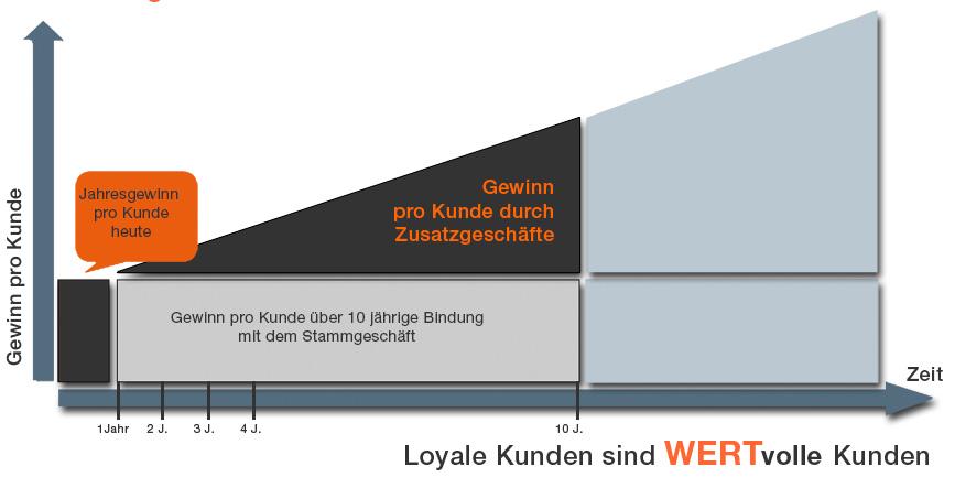 B2B Kundenfeedback ProgrammHohe Loyalität der Kunden bietet ein großes Potential zur Umsatzsteigerung bei vergleichsweise geringen Marketing- und Vertriebskosten