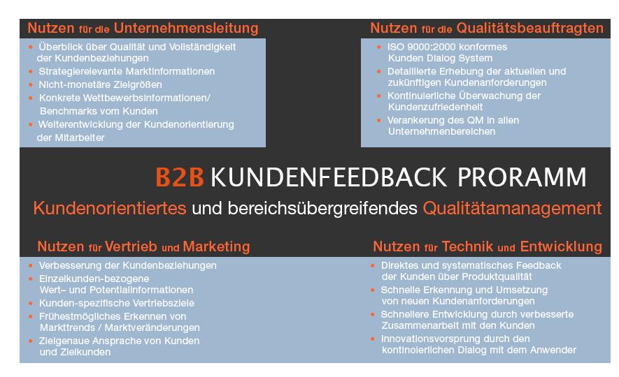 Das B2B Kundenfeedback Programm hat viele positive Effekte auf die Ertrags- und Kostensituation des Unternehmens und auf die Loyalität der Kunden. Die erhobenen Informationen nutzen allen Bereichen des Unternehmens.