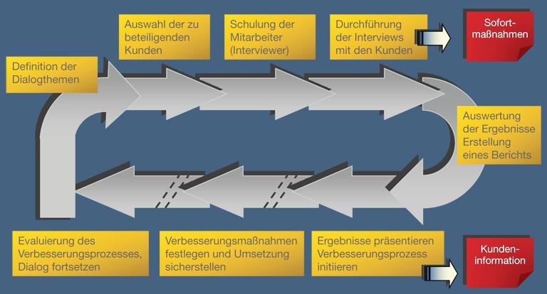 B2B Kundenfeedback Programm - Der Ablauf des Programms von der Kundenauswahl bis zum Controlling des Verbesserungsprozesses.